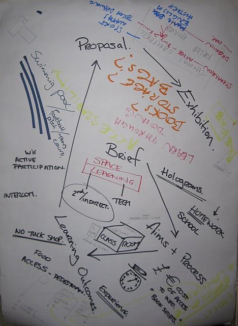 B7_brainstormdiagram2
