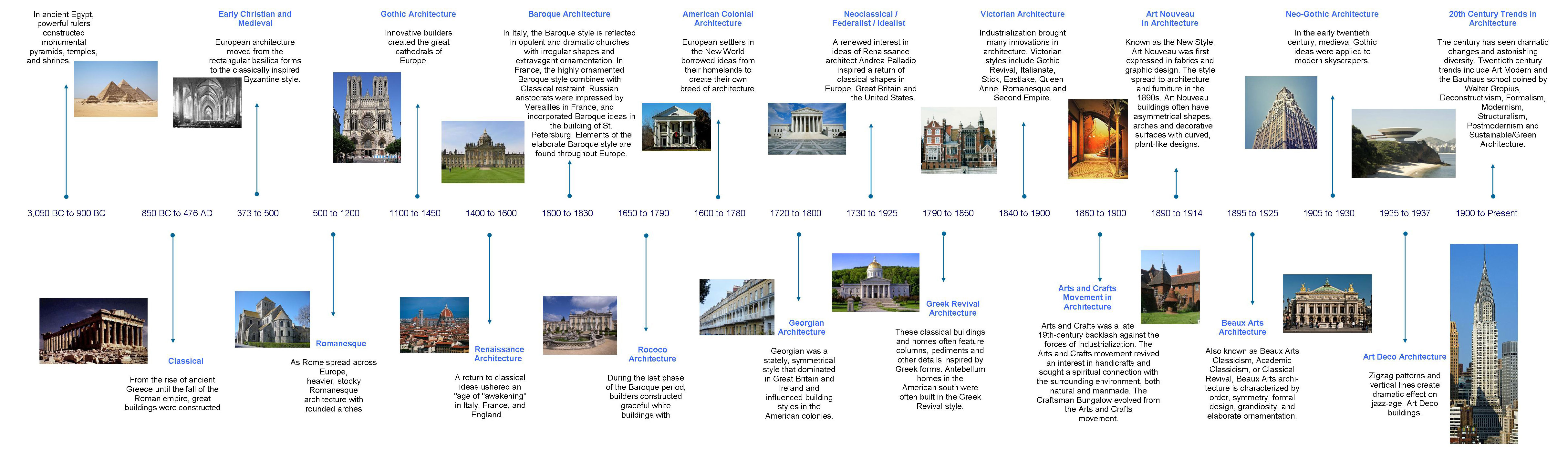 Bauhaus Interior Architectural Timeline Related Keywords Amp Suggestions